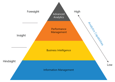 The Journey to Advanced Analytics
