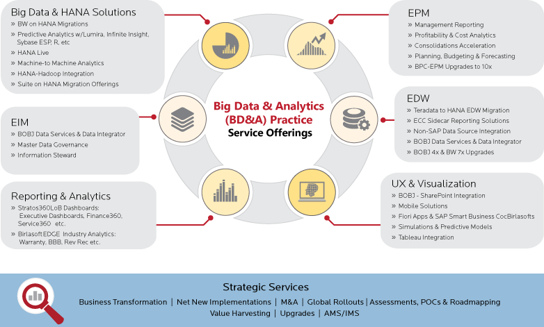 Big Data Analytics Practice - Service offerings