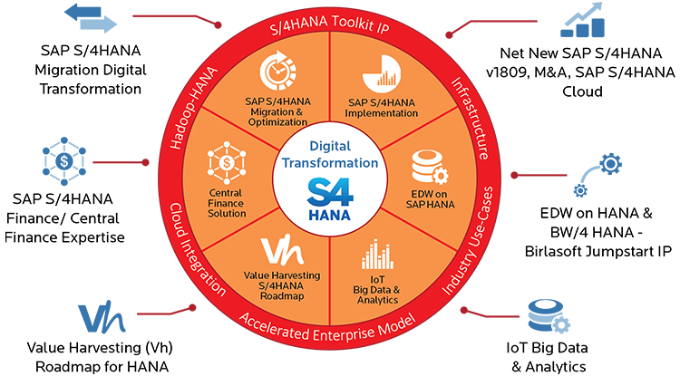 digital-transformation-s4-hana