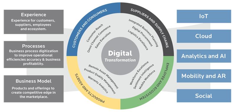 digital-transformation-will-enable