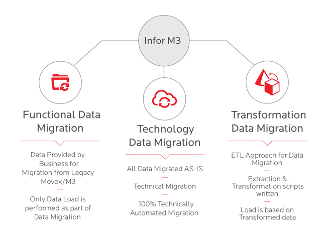 Data Migration Offering
