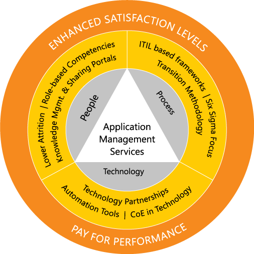 Application Management Services - Enhanced Satisfaction Levels