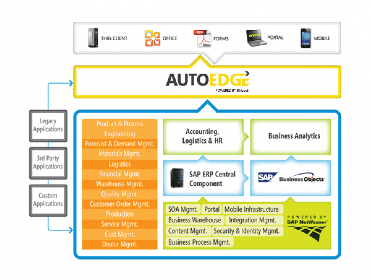 Complete Solutions for Automotive Suppliers & OEMs