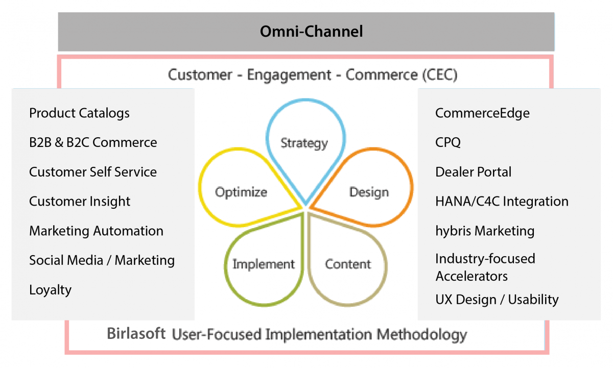 Omni Channel - Customer Engagement Commerce