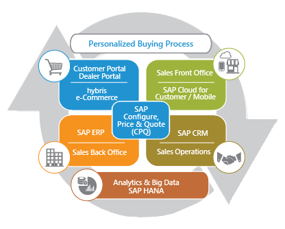 Deliver a Seamless & Relevant Buying Experience for Customers or Businesses with Configure Price & Quote