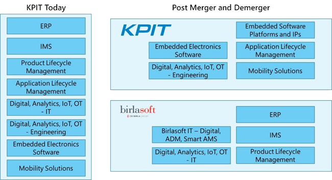 kpit-birlasoft-merger-demerger