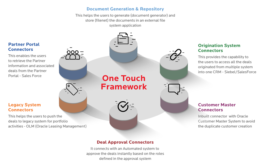 One Touch Framework
