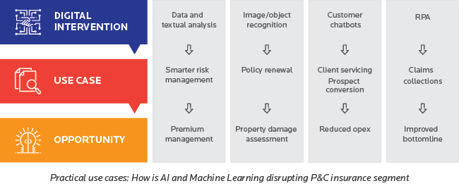 Practical use cases: How is AI and Machine Learning is disrupting P&C insurance segment
