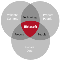 Human Capital Management | Birlasoft