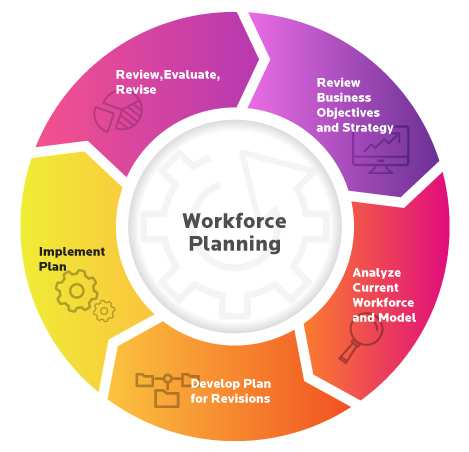 workforce planning process