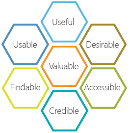 Prioritizing & delivering based onthese seven facets is the goal of UX